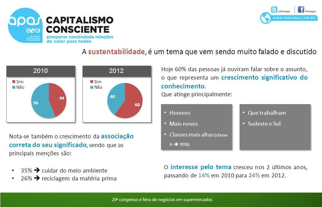2010 A sustentabilidade, é um tema que vem sendo muito falado e discutido Homens Mais novos Classes mais altas (classe A  95%) Homens Mais novos Clas
