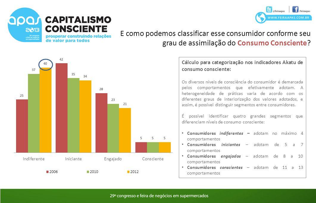 Cálculo para categorização nos indicadores Akatu de consumo consciente: Os diversos níveis de consciência do consumidor é demarcada pelos comportament