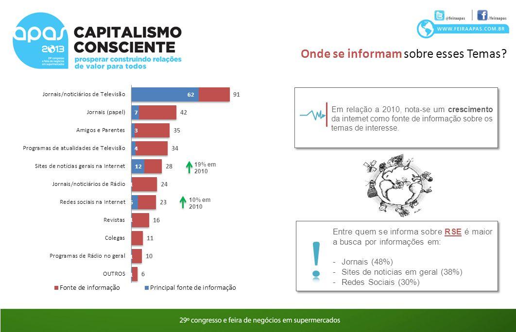 19% em 2010 10% em 2010 Em relação a 2010, nota-se um crescimento da internet como fonte de informação sobre os temas de interesse. Entre quem se info