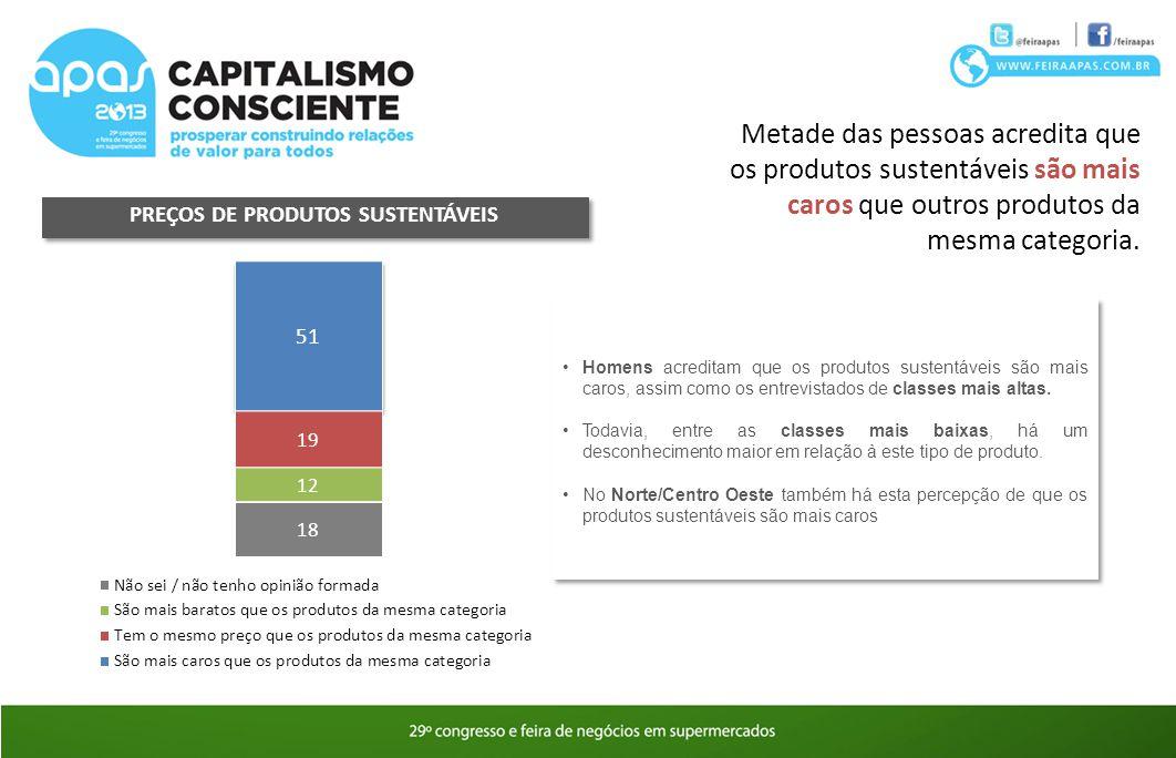 PREÇOS DE PRODUTOS SUSTENTÁVEIS Metade das pessoas acredita que os produtos sustentáveis são mais caros que outros produtos da mesma categoria. Homens