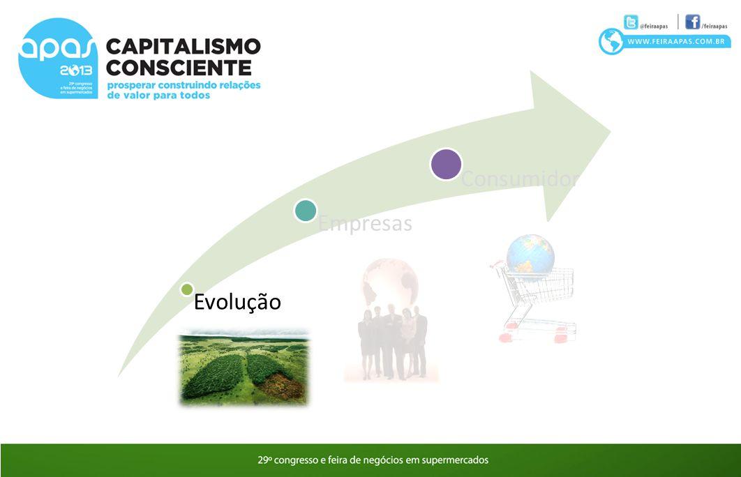 Evolução Empresas Consumidor
