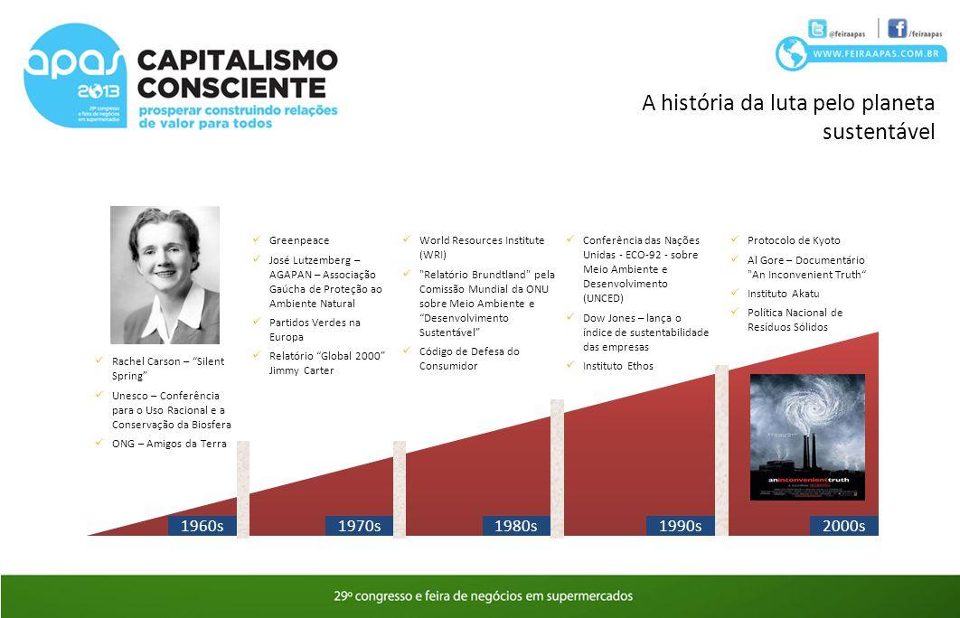 """A história da luta pelo planeta sustentável 1960s Rachel Carson – """"Silent Spring"""" Unesco – Conferência para o Uso Racional e a Conservação da Biosfera"""
