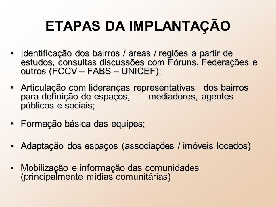 ETAPAS DA IMPLANTAÇÃO Identificação dos bairros / áreas / regiões a partir de estudos, consultas discussões com Fóruns, Federações e outros (FCCV – FA