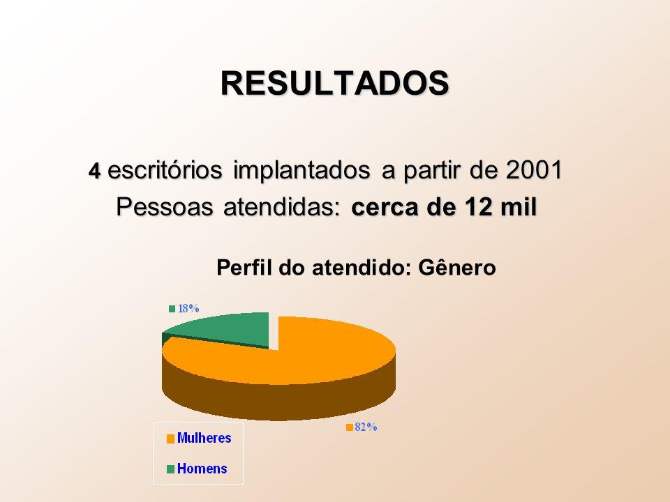 RESULTADOS 4 escritórios implantados a partir de 2001 Pessoas atendidas: cerca de 12 mil Perfil do atendido: Gênero
