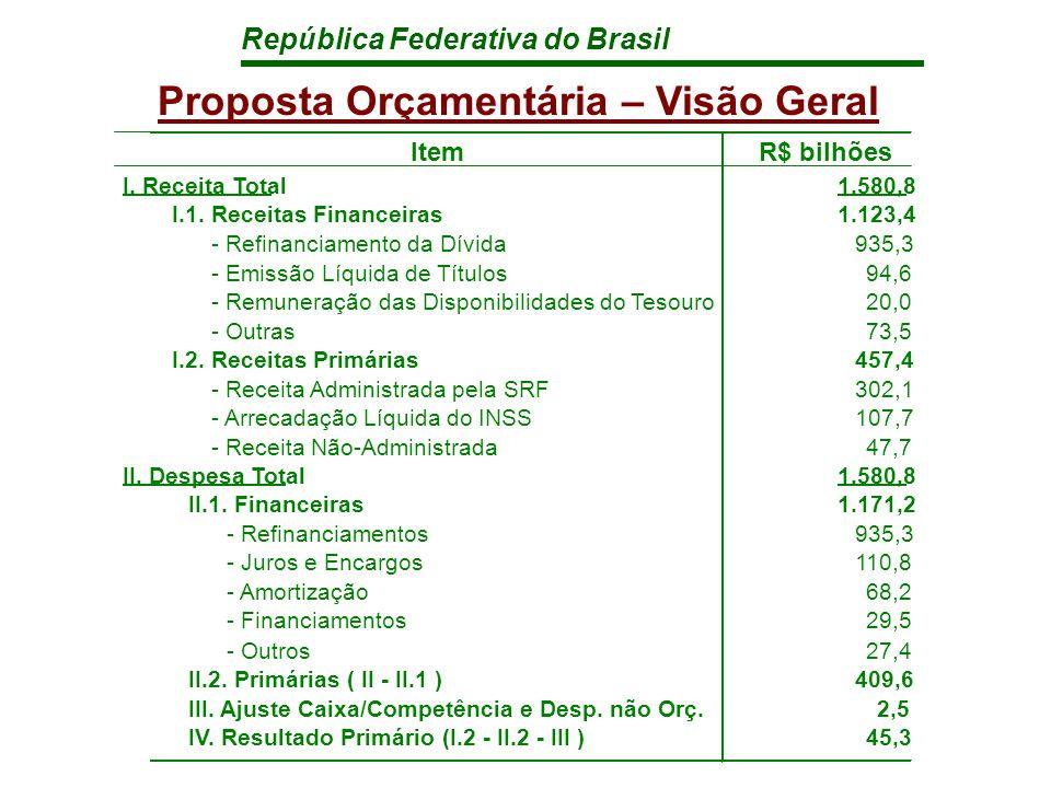 República Federativa do Brasil Proposta Orçamentária – Visão Geral ItemR$ bilhões I.