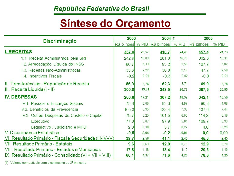 República Federativa do Brasil Síntese do Orçamento