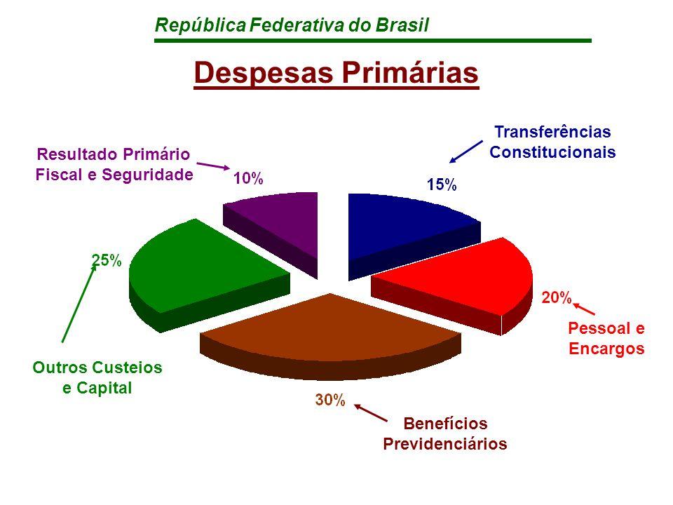 República Federativa do Brasil Empresas Estatais Federais Orçamento de Investimentos