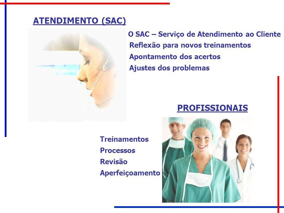 ATENDIMENTO (SAC) O SAC – Serviço de Atendimento ao Cliente Reflexão para novos treinamentos Apontamento dos acertos Ajustes dos problemas PROFISSIONA