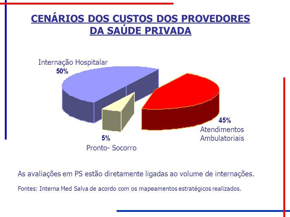 CENÁRIOS DOS CUSTOS DOS PROVEDORES DA SAÚDE PRIVADA As avaliações em PS estão diretamente ligadas ao volume de internações. Fontes: Interna Med Salva