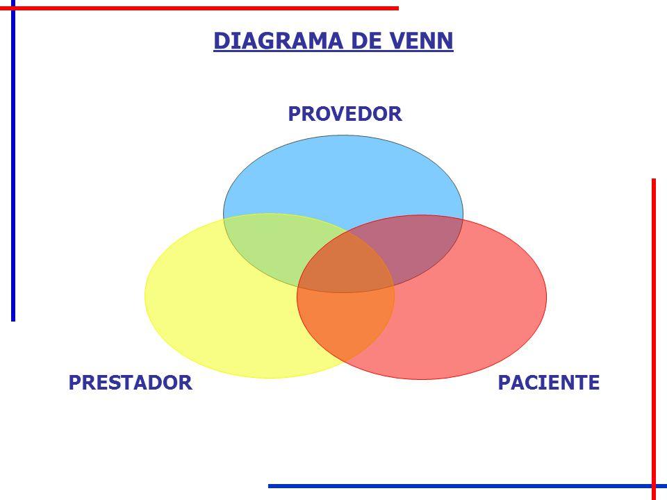 DIAGRAMA DE VENN PROVEDOR PRESTADORPACIENTE