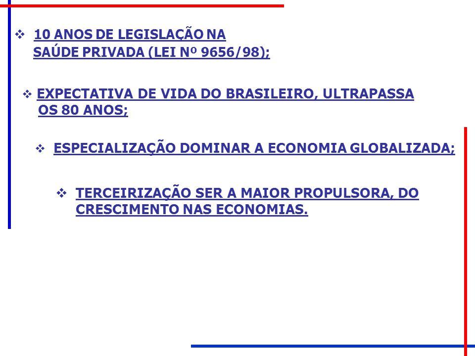  10 ANOS DE LEGISLAÇÃO NA SAÚDE PRIVADA (LEI Nº 9656/98);  EXPECTATIVA DE VIDA DO BRASILEIRO, ULTRAPASSA OS 80 ANOS;  ESPECIALIZAÇÃO DOMINAR A ECON