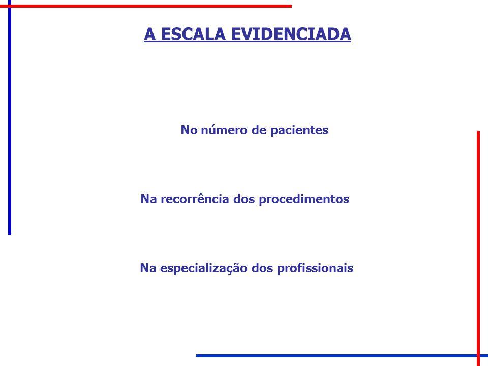 A ESCALA EVIDENCIADA No número de pacientes Na recorrência dos procedimentos Na especialização dos profissionais