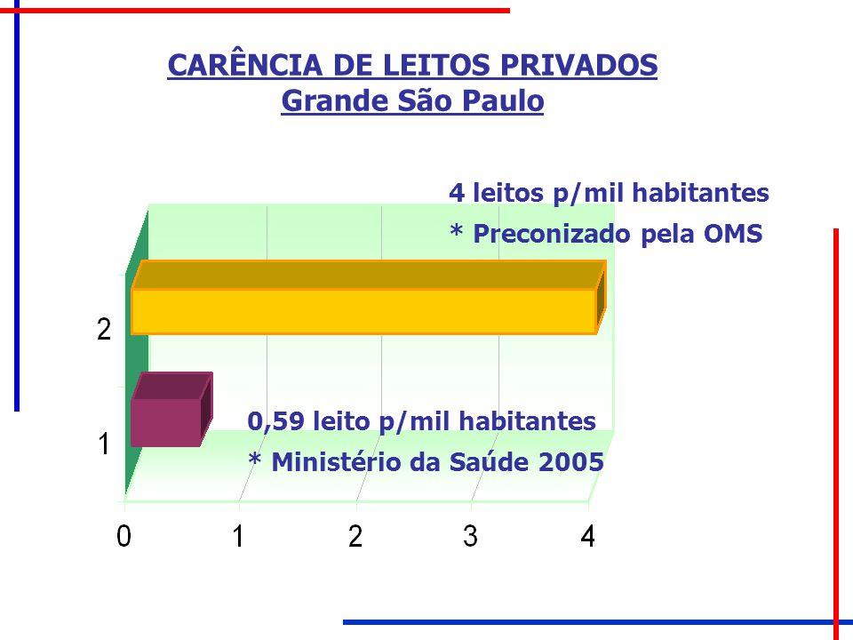 CARÊNCIA DE LEITOS PRIVADOS Grande São Paulo 4 leitos p/mil habitantes * Preconizado pela OMS 0,59 leito p/mil habitantes * Ministério da Saúde 2005