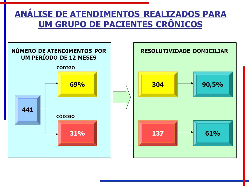 O PROVEDOR 5% de clientes que mais gastam, geram 40% dos custos; Destes 5%, quase 50% são: Pneumopatas Cardiopatas Endocrinopatas