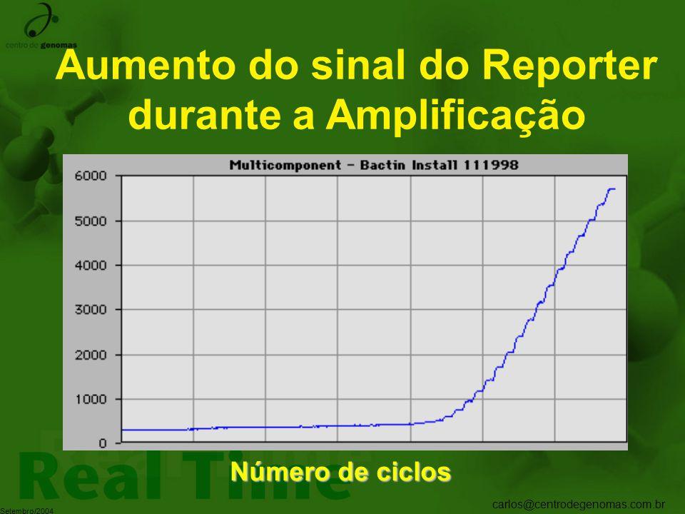 carlos@centrodegenomas.com.br Setembro/2004 Aumento do sinal do Reporter durante a Amplificação Número de ciclos