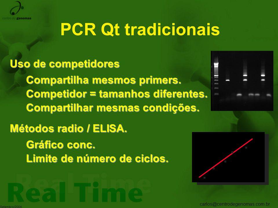 carlos@centrodegenomas.com.br Setembro/2004 PCR Qt tradicionais Uso de competidores Compartilha mesmos primers. Compartilhar mesmas condições. Competi