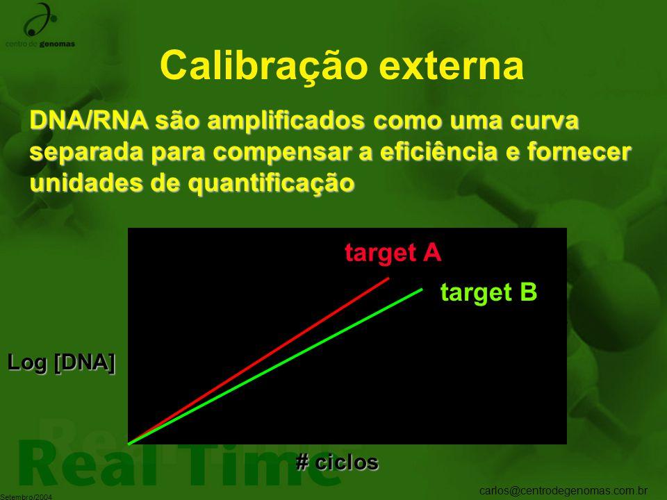 carlos@centrodegenomas.com.br Setembro/2004 Calibração externa DNA/RNA são amplificados como uma curva separada para compensar a eficiência e fornecer