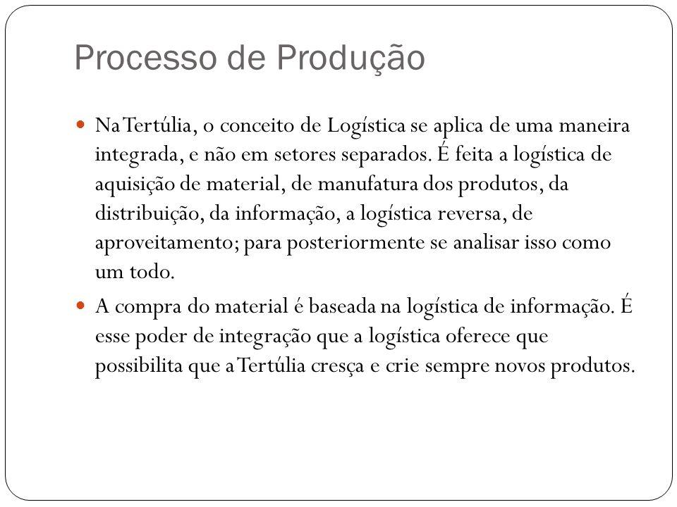 Na Tertúlia existem três tipos de estoque: estoque de matéria-prima, estoque de mercadorias semifaturadas e estoque de mercadorias já prontas, que são direcionadas para venda.