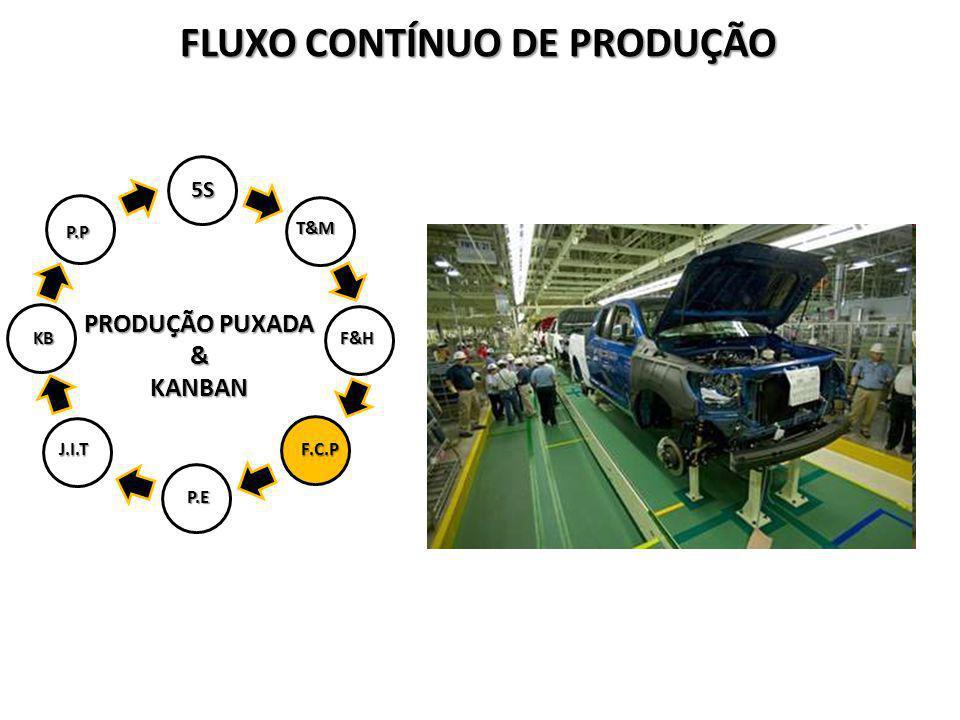 PRODUÇÃO PUXADA &KANBAN 5S T&M F&H P.E J.I.T F.C.P KB P.P FLUXO CONTÍNUO DE PRODUÇÃO
