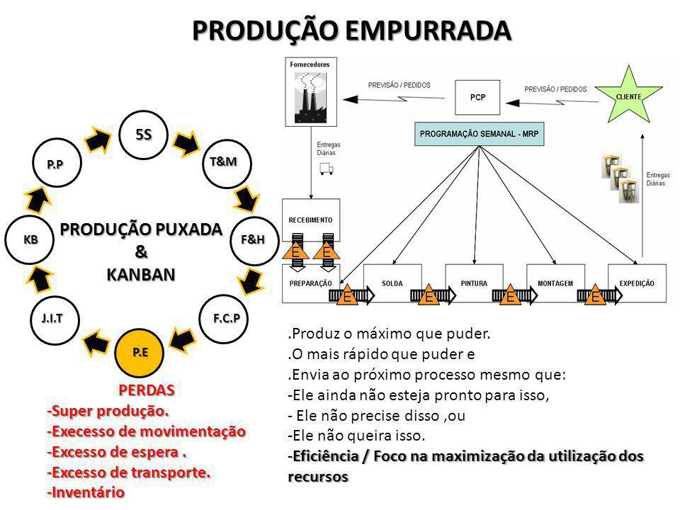 PRODUÇÃO PUXADA &KANBAN 5S T&M F&H P.E J.I.TF.C.P KB P.P PRODUÇÃO EMPURRADA.Produz o máximo que puder..O mais rápido que puder e.Envia ao próximo proc
