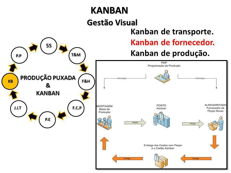 PRODUÇÃO PUXADA &KANBAN 5S T&M F&H P.E J.I.TF.C.P KB P.P KANBAN Kanban de transporte. Kanban de fornecedor. Kanban de produção. Gestão Visual