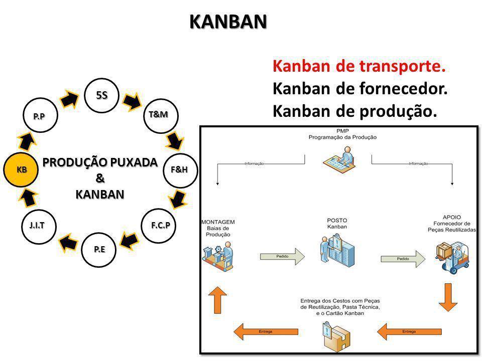 PRODUÇÃO PUXADA &KANBAN 5S T&M F&H P.E J.I.TF.C.P KB P.P KANBAN Kanban de transporte. Kanban de fornecedor. Kanban de produção.