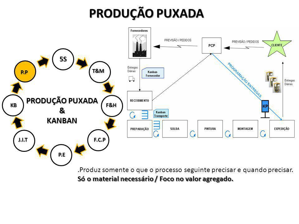 PRODUÇÃO PUXADA &KANBAN 5S T&M F&H P.E J.I.TF.C.P KB P.P.Produz somente o que o processo seguinte precisar e quando precisar. Só o material necessário