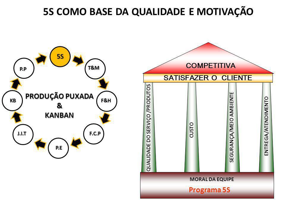 PRODUÇÃO PUXADA &KANBAN 5S T&M F&H P.E J.I.TF.C.P KB P.P 5S COMO BASE DA QUALIDADE E MOTIVAÇÃO SATISFAZER O CLIENTE QUALIDADE DO SERVIÇO /PRODUTOS COM