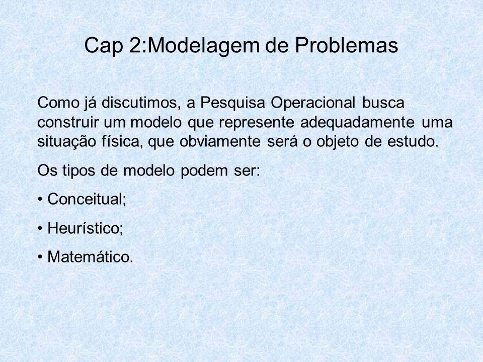 Cap 2:Modelagem de Problemas Como já discutimos, a Pesquisa Operacional busca construir um modelo que represente adequadamente uma situação física, qu