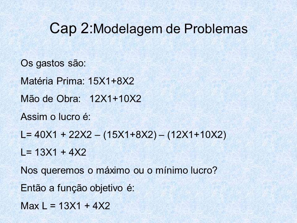 Cap 2: Modelagem de Problemas Os gastos são: Matéria Prima: 15X1+8X2 Mão de Obra: 12X1+10X2 Assim o lucro é: L= 40X1 + 22X2 – (15X1+8X2) – (12X1+10X2)