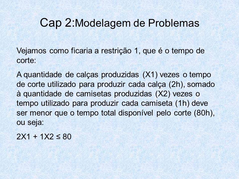 Cap 2: Modelagem de Problemas Vejamos como ficaria a restrição 1, que é o tempo de corte: A quantidade de calças produzidas (X1) vezes o tempo de cort