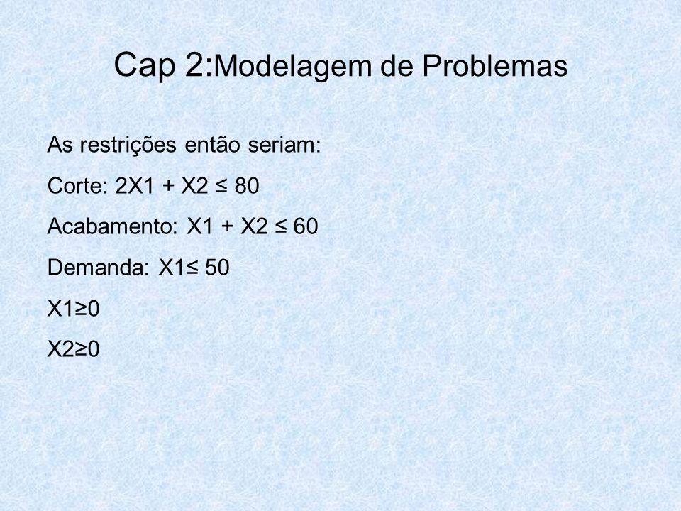 Cap 2: Modelagem de Problemas As restrições então seriam: Corte: 2X1 + X2 ≤ 80 Acabamento: X1 + X2 ≤ 60 Demanda: X1≤ 50 X1≥0 X2≥0