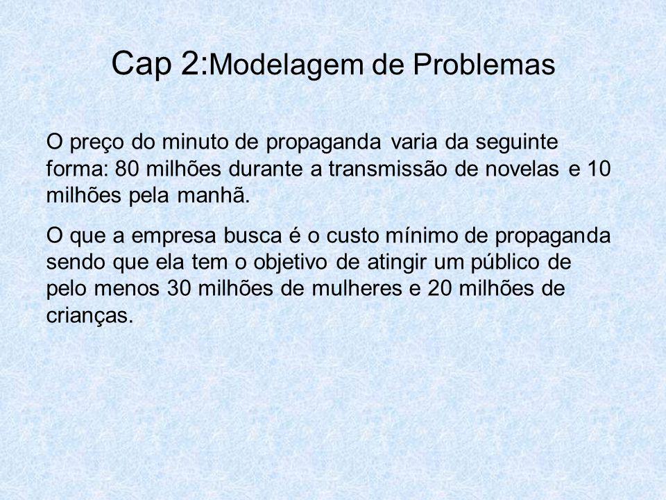 Cap 2: Modelagem de Problemas O preço do minuto de propaganda varia da seguinte forma: 80 milhões durante a transmissão de novelas e 10 milhões pela m