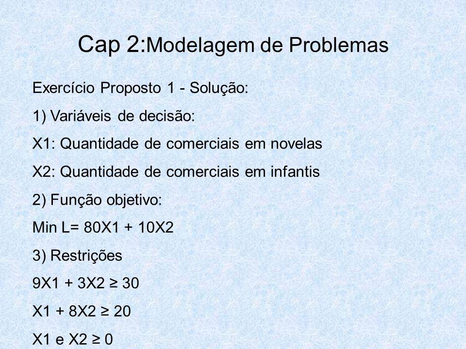 Cap 2: Modelagem de Problemas Exercício Proposto 1 - Solução: 1) Variáveis de decisão: X1: Quantidade de comerciais em novelas X2: Quantidade de comer