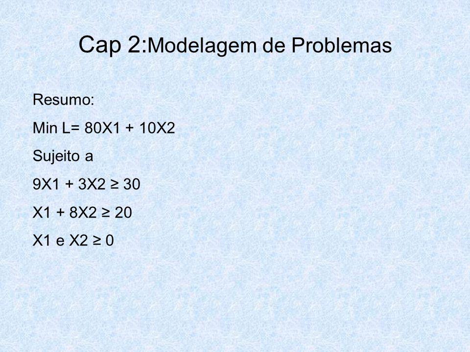 Cap 2: Modelagem de Problemas Resumo: Min L= 80X1 + 10X2 Sujeito a 9X1 + 3X2 ≥ 30 X1 + 8X2 ≥ 20 X1 e X2 ≥ 0