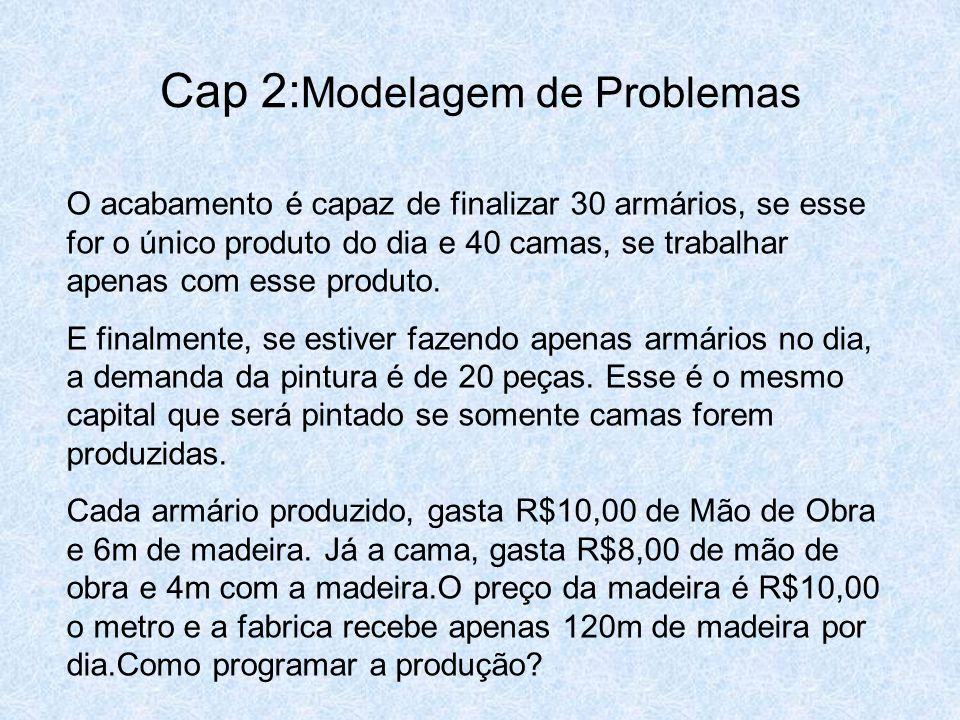 Cap 2: Modelagem de Problemas O acabamento é capaz de finalizar 30 armários, se esse for o único produto do dia e 40 camas, se trabalhar apenas com es