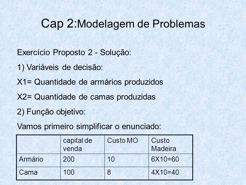 Cap 2: Modelagem de Problemas Exercício Proposto 2 - Solução: 1) Variáveis de decisão: X1= Quantidade de armários produzidos X2= Quantidade de camas p