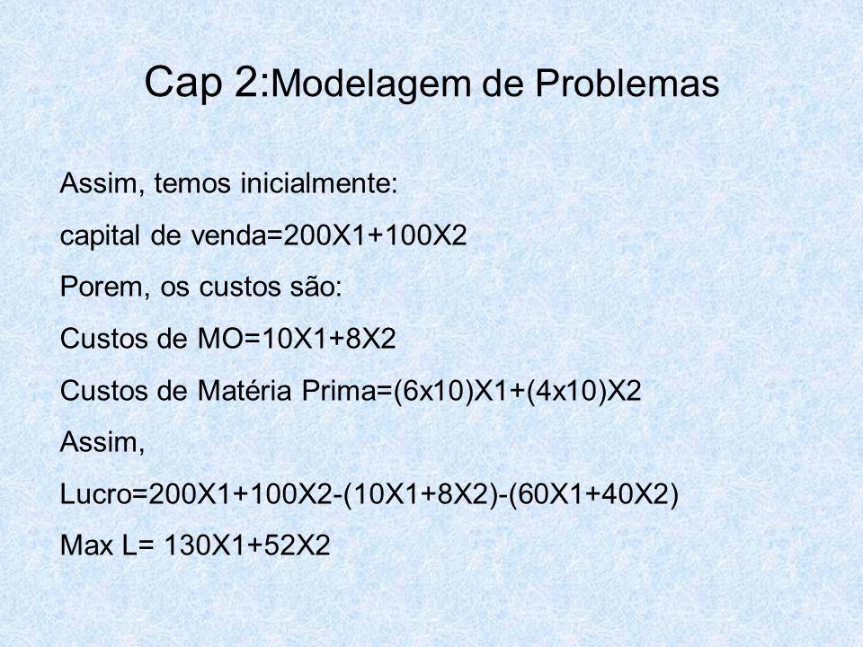 Cap 2: Modelagem de Problemas Assim, temos inicialmente: capital de venda=200X1+100X2 Porem, os custos são: Custos de MO=10X1+8X2 Custos de Matéria Pr