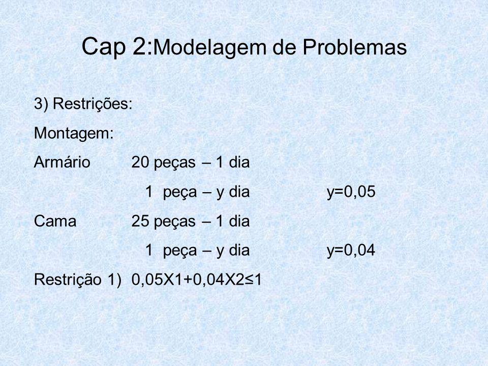 Cap 2: Modelagem de Problemas 3) Restrições: Montagem: Armário20 peças – 1 dia 1 peça – y diay=0,05 Cama25 peças – 1 dia 1 peça – y diay=0,04 Restriçã