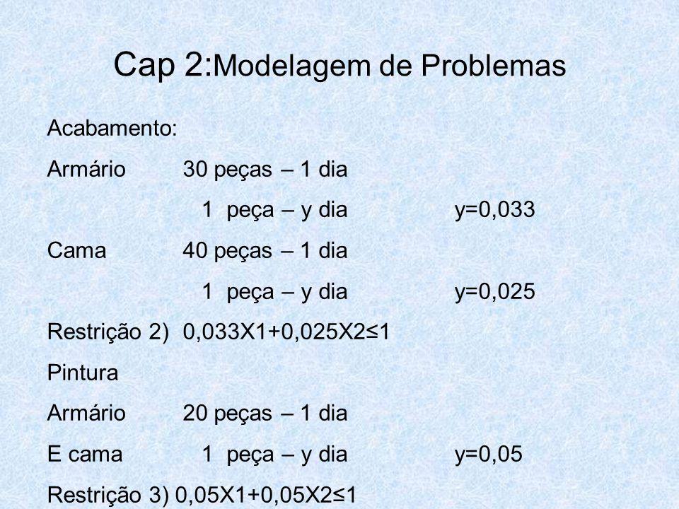 Cap 2: Modelagem de Problemas Acabamento: Armário30 peças – 1 dia 1 peça – y diay=0,033 Cama40 peças – 1 dia 1 peça – y diay=0,025 Restrição 2)0,033X1
