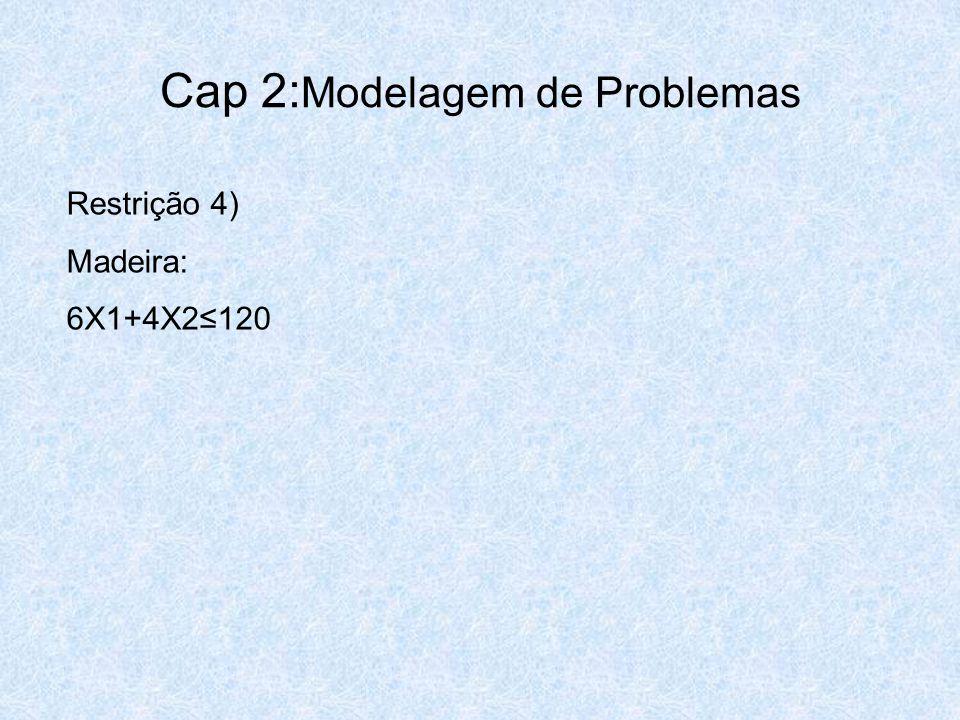 Cap 2: Modelagem de Problemas Restrição 4) Madeira: 6X1+4X2≤120