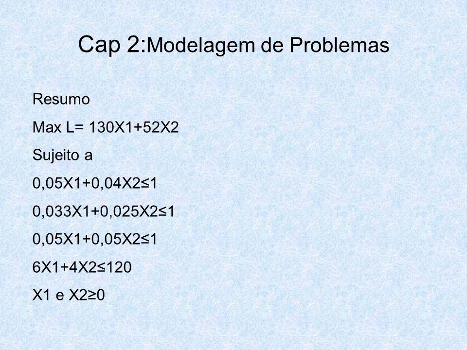 Cap 2: Modelagem de Problemas Resumo Max L= 130X1+52X2 Sujeito a 0,05X1+0,04X2≤1 0,033X1+0,025X2≤1 0,05X1+0,05X2≤1 6X1+4X2≤120 X1 e X2≥0