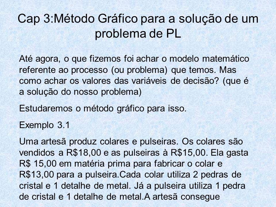 Cap 3:Método Gráfico para a solução de um problema de PL Até agora, o que fizemos foi achar o modelo matemático referente ao processo (ou problema) qu