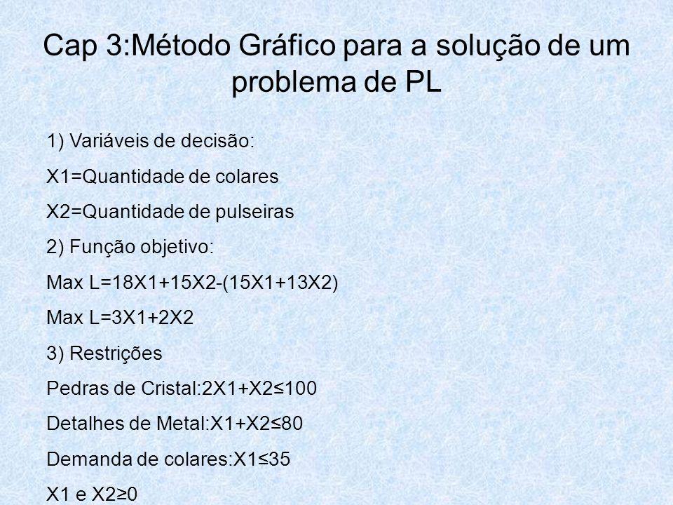 Cap 3:Método Gráfico para a solução de um problema de PL 1) Variáveis de decisão: X1=Quantidade de colares X2=Quantidade de pulseiras 2) Função objeti