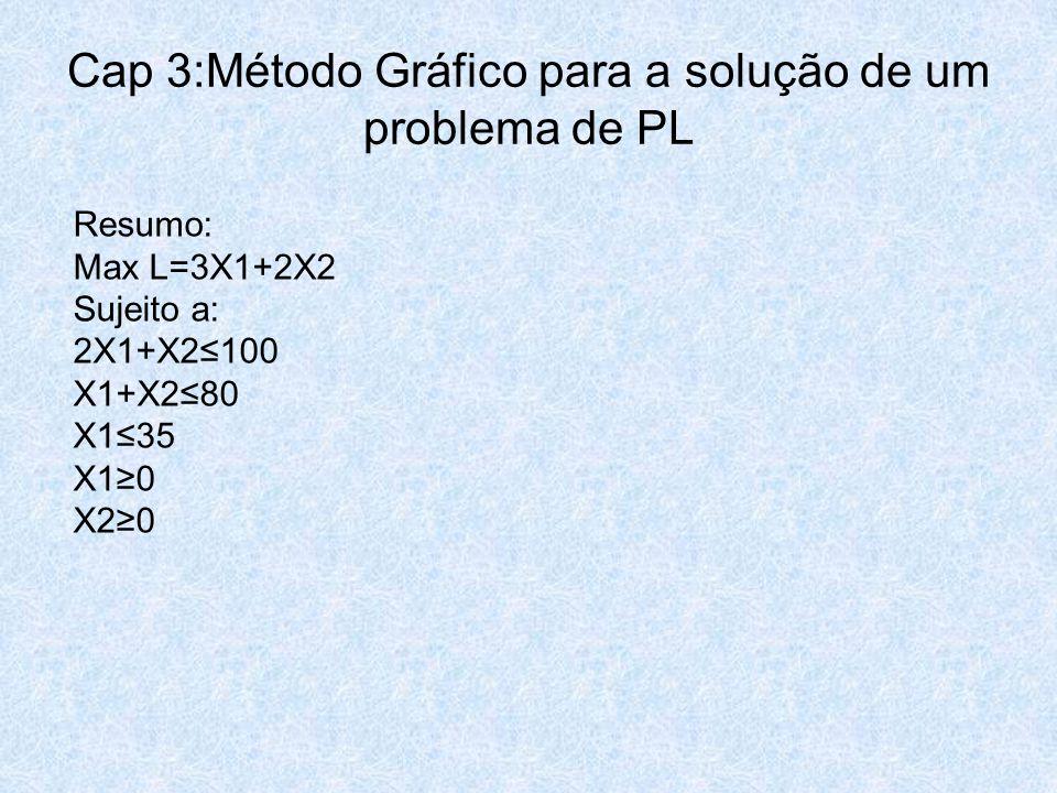 Cap 3:Método Gráfico para a solução de um problema de PL Resumo: Max L=3X1+2X2 Sujeito a: 2X1+X2≤100 X1+X2≤80 X1≤35 X1≥0 X2≥0