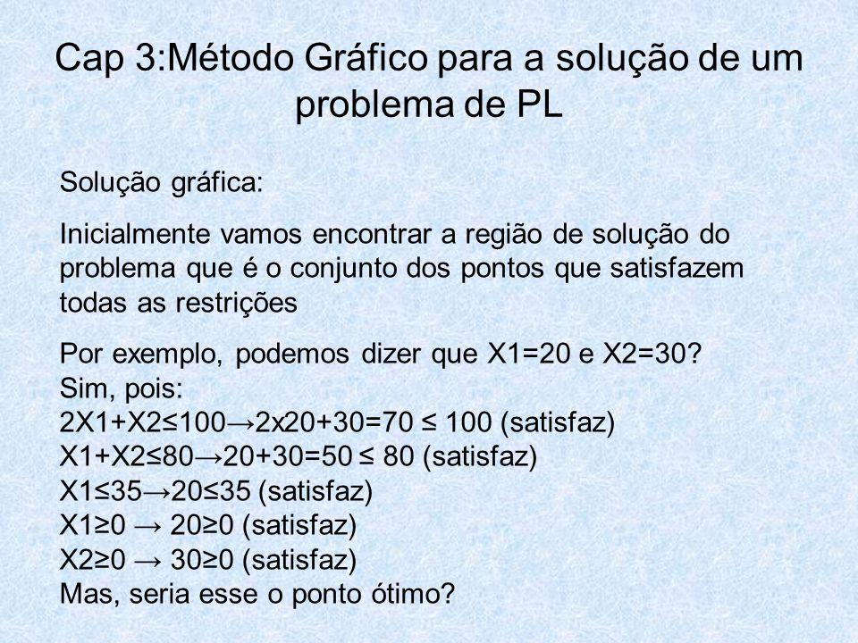 Cap 3:Método Gráfico para a solução de um problema de PL Solução gráfica: Inicialmente vamos encontrar a região de solução do problema que é o conjunt