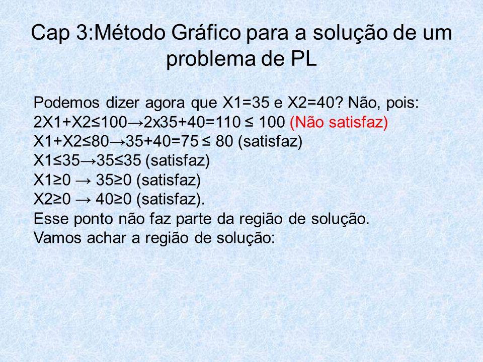 Cap 3:Método Gráfico para a solução de um problema de PL Podemos dizer agora que X1=35 e X2=40? Não, pois: 2X1+X2≤100→2x35+40=110 ≤ 100 (Não satisfaz)