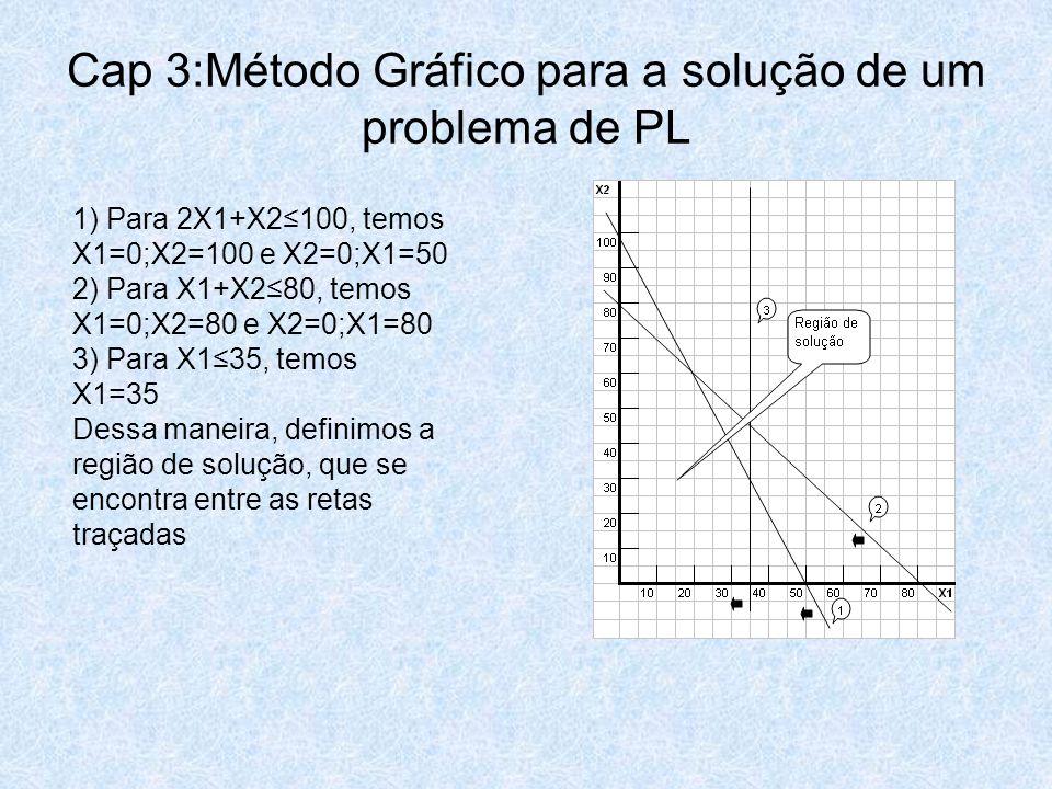 Cap 3:Método Gráfico para a solução de um problema de PL 1) Para 2X1+X2≤100, temos X1=0;X2=100 e X2=0;X1=50 2) Para X1+X2≤80, temos X1=0;X2=80 e X2=0;