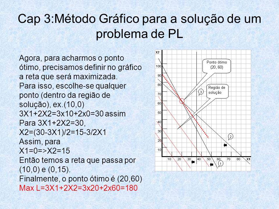 Cap 3:Método Gráfico para a solução de um problema de PL Agora, para acharmos o ponto ótimo, precisamos definir no gráfico a reta que será maximizada.