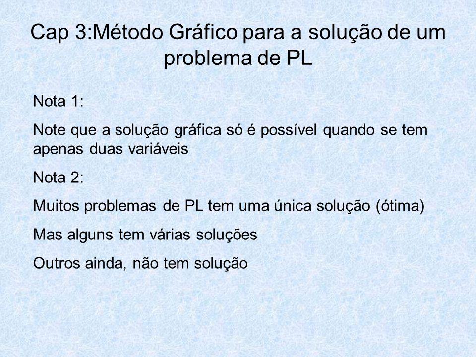 Cap 3:Método Gráfico para a solução de um problema de PL Nota 1: Note que a solução gráfica só é possível quando se tem apenas duas variáveis Nota 2: